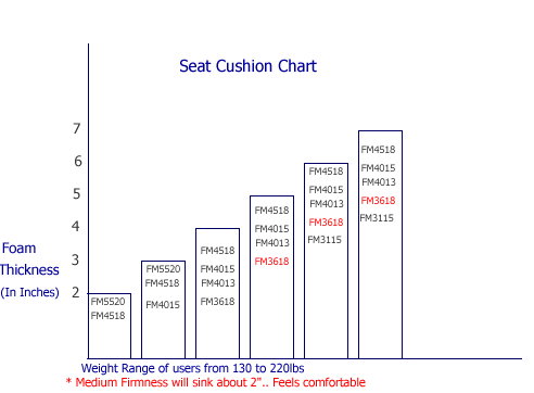 Foam Density For Sofa Inserts Cushions
